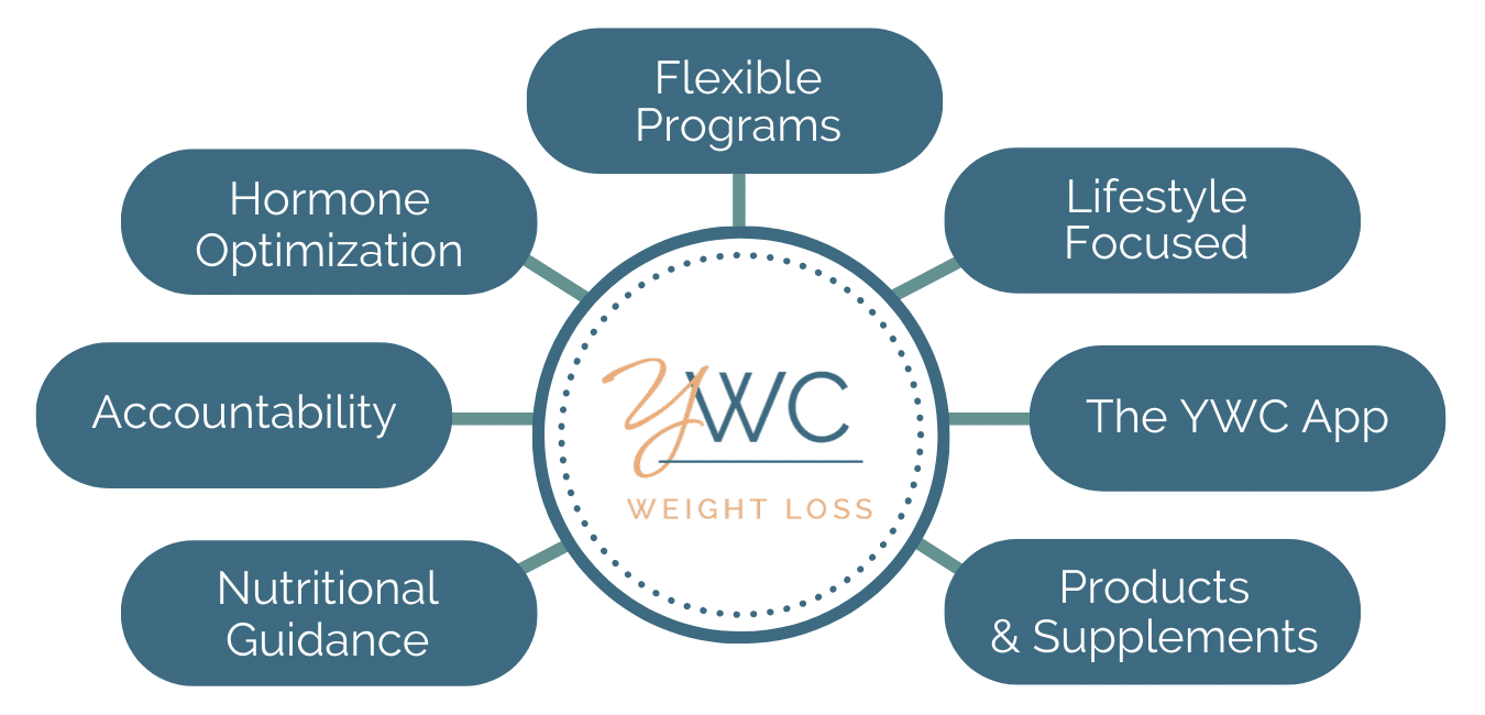 your wellness center graphic